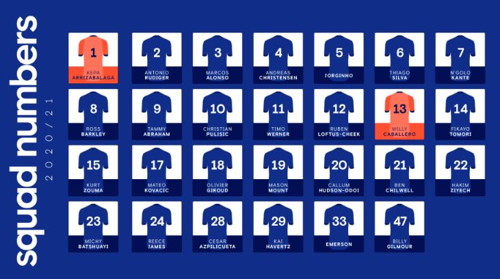 Chelsea release squad numbers for 2020/21 campaign